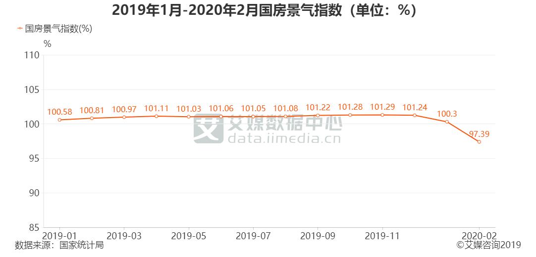 2019年1月-2020年2月国房景气指数(单位:%)