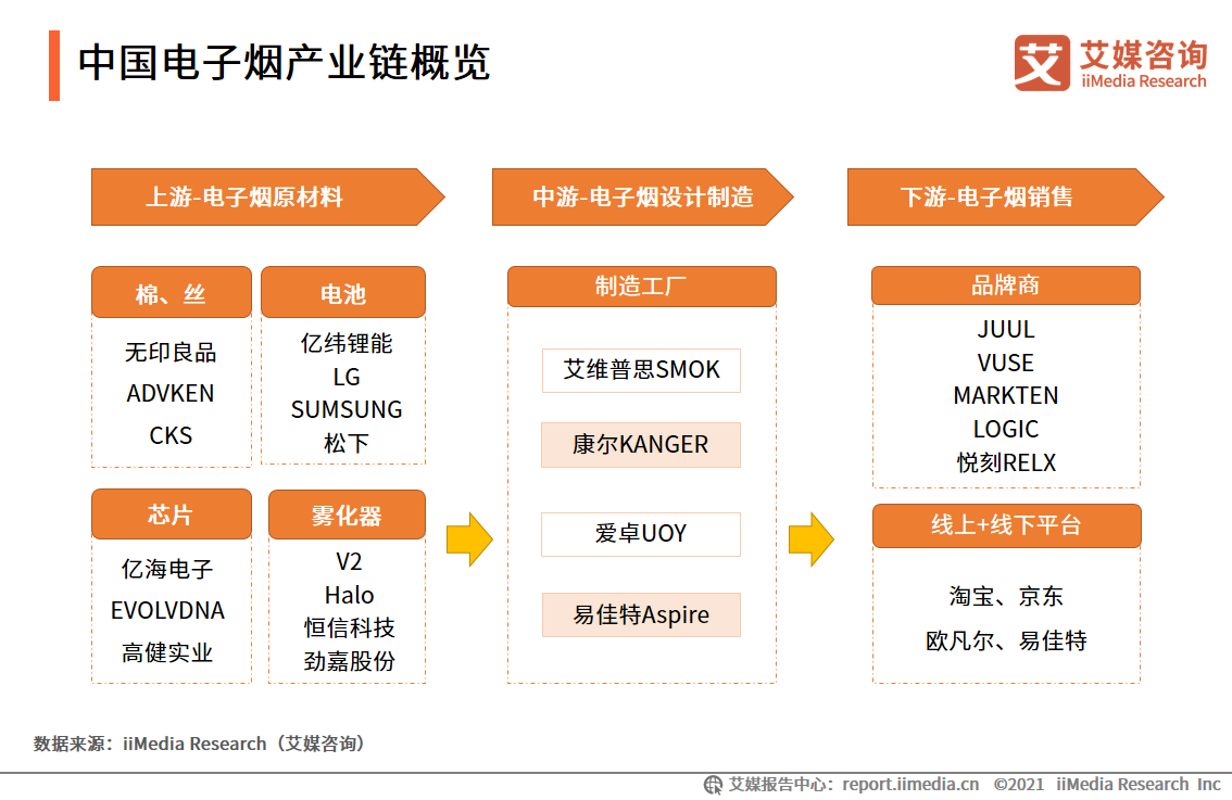中国电子烟产业链概览