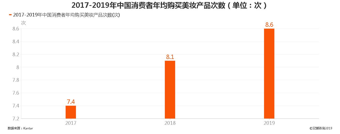 2017-2019年中国消费者年均购买美妆产品次数