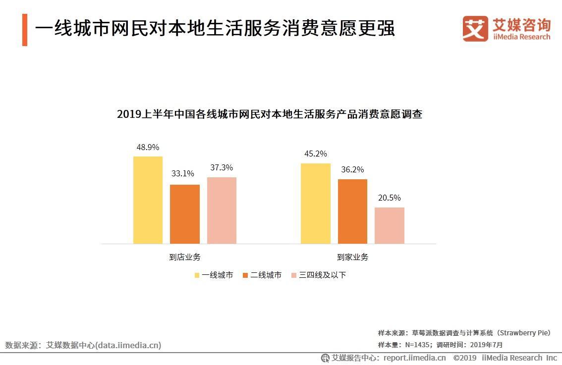 58同城Q3营收42.580亿元,2019中国本地生活服务行业发展趋势