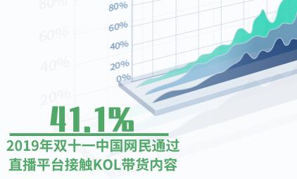 KOL营销行业数据分析:2019年双十一41.1%中国网民通过直播平台接触KOL带货内容