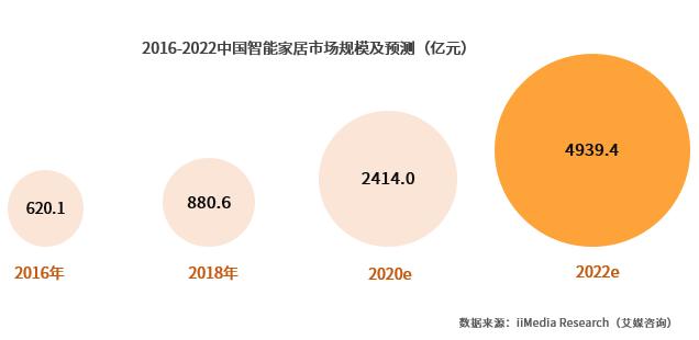 小米、格力、百度、海尔等强势布局A LOT业务 中国智能家居行业发展及趋势解读