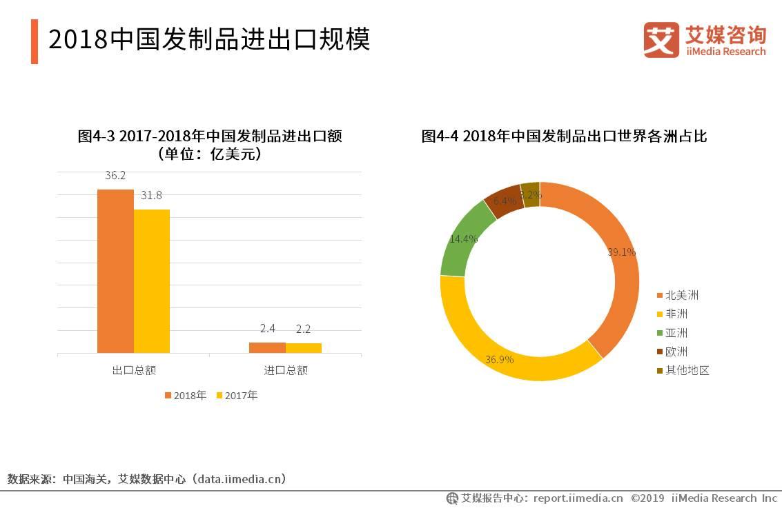 中国发制品行业数据分析:2018年中国发制品进出口总额约为38.6亿美元