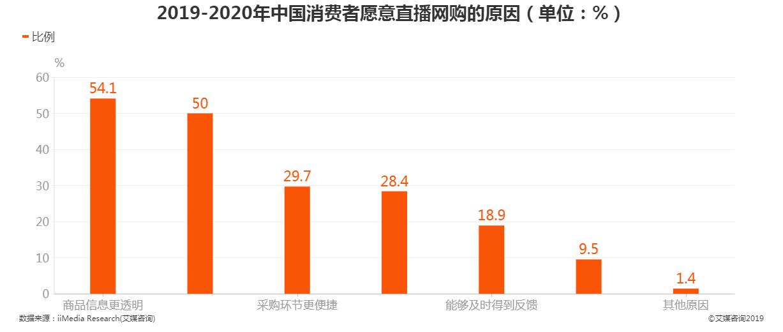 中国消费者愿意直播网购的原因