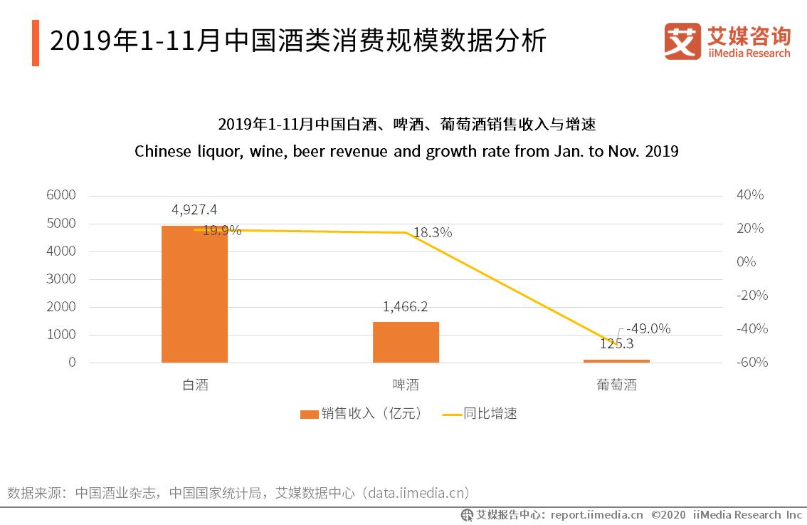 2019年1-11月中国白酒、啤酒、葡萄酒销售收入与增速