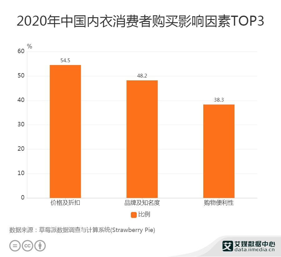 2020年中国内衣消费者购买影像因素TOP3