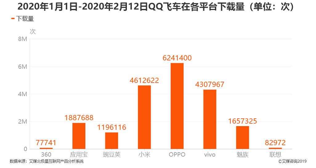 2020年1月1日-2020年2月12日QQ飞车在各平台下载量