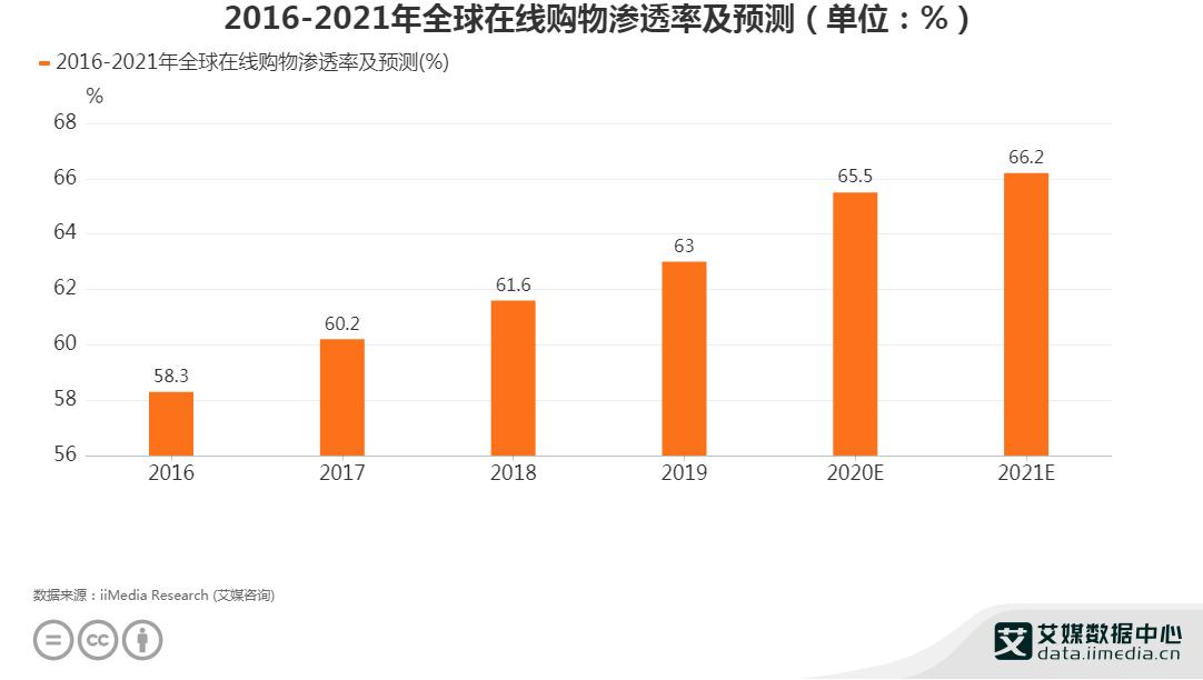 2016-2021年全球在线购物渗透率规模及预测
