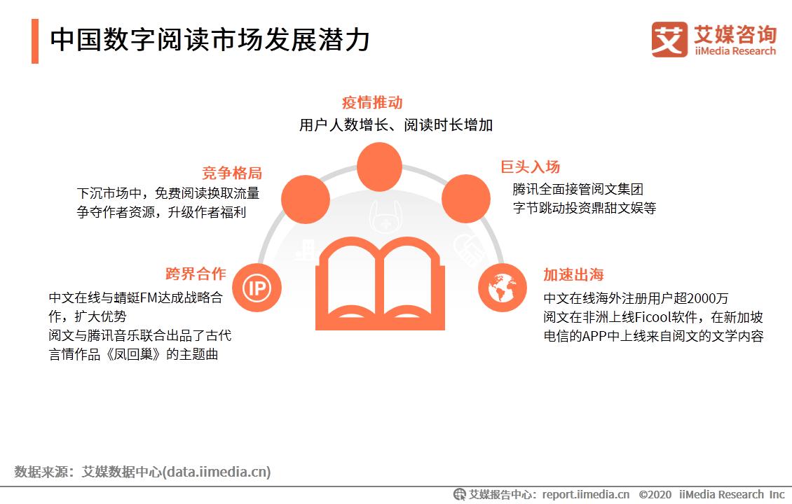 中国数字阅读市场发展潜力