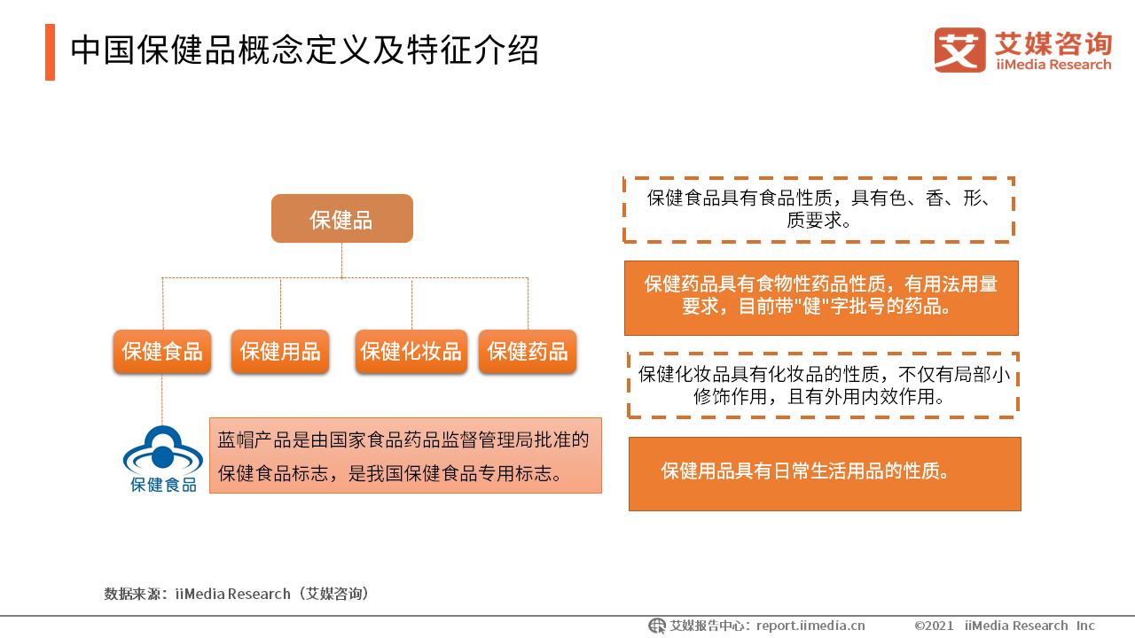 中国保健品概念定义及特征介绍