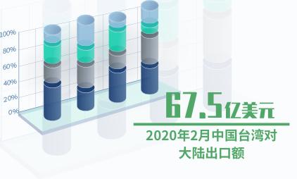 对外贸易数据分析:2020年2月中国台湾对大陆出口额为67.5亿美元