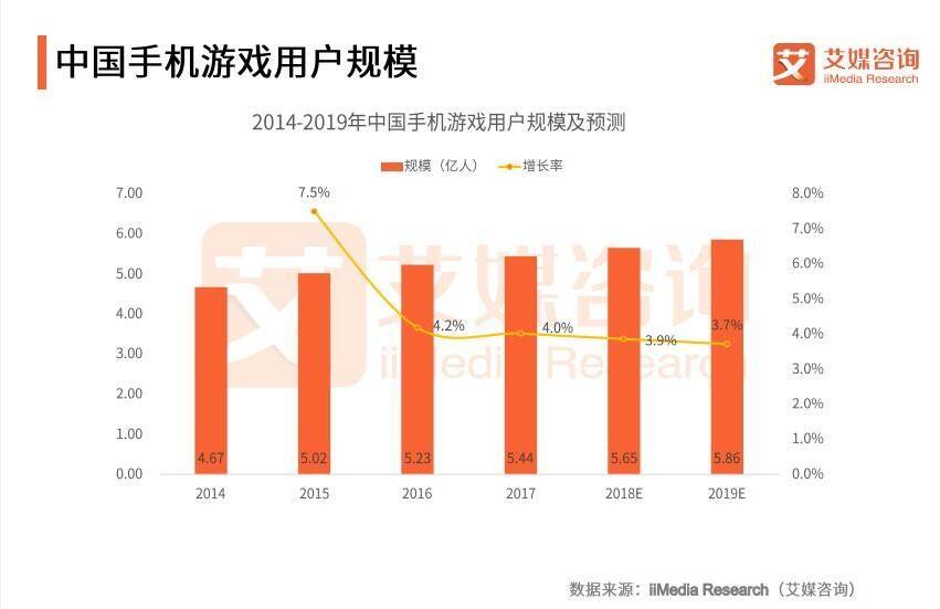腾讯吃鸡手游月入10亿,中国手机游戏市场现状分析及未来趋势解读