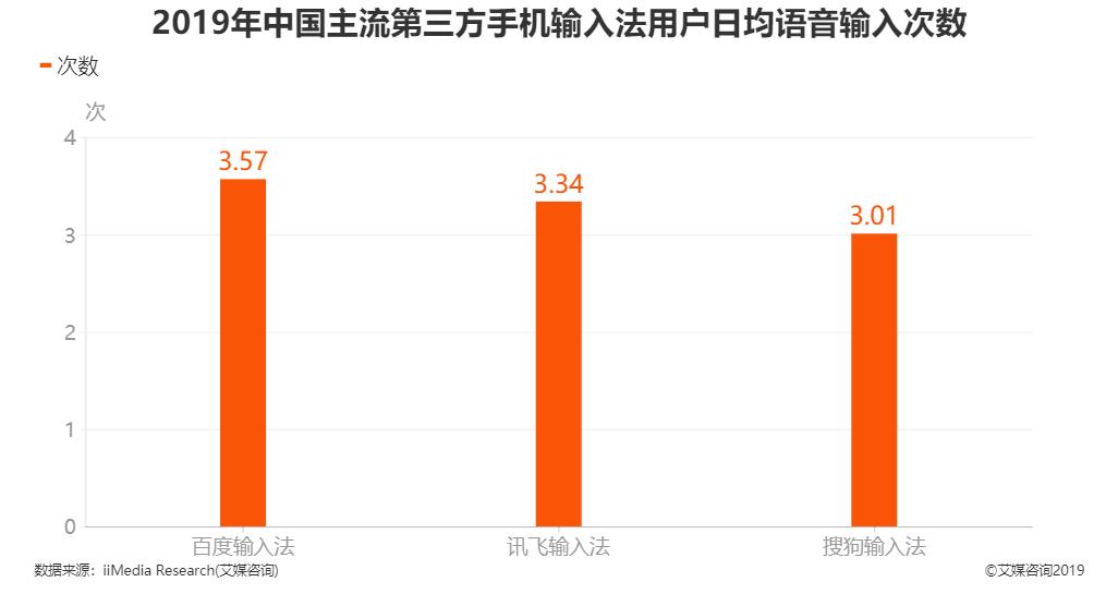2019年中国主流第三方手机输入法用户日均语音输入次数