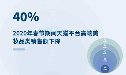 美妆行业数据分析:2020年春节期间天猫平台高端美妆品类销售额下降40%