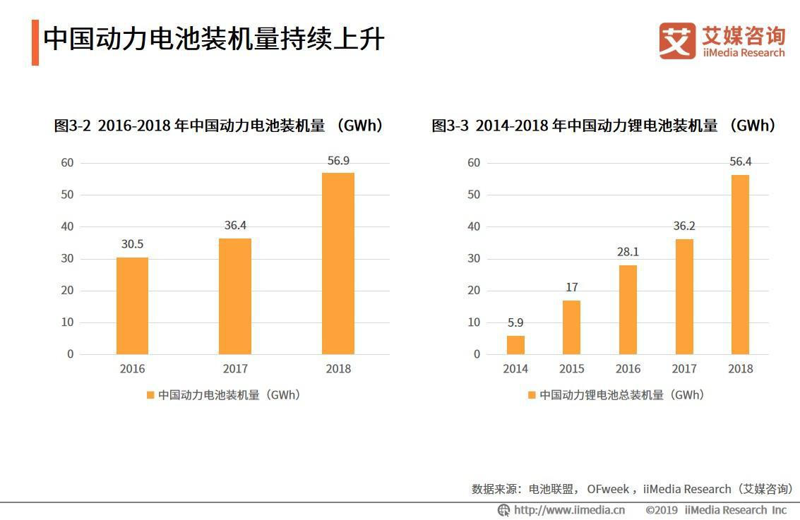 中国动力电池装机量持续上升
