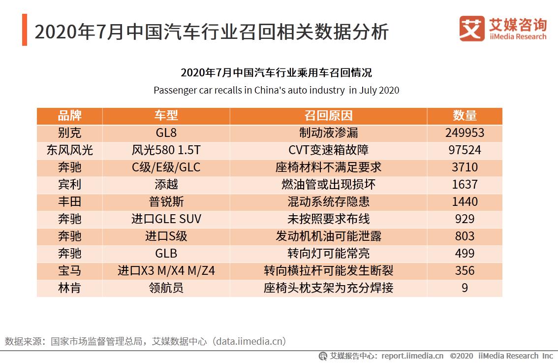 2020年7月中国汽车行业召回相关数据分析