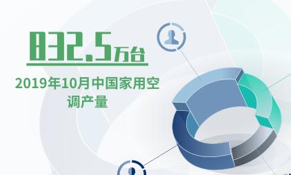 空调行业数据分析:2019年10月中国家用空调产量为832.5万台
