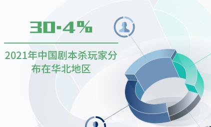 剧本杀行业数据分析:2021年中国30.4%剧本杀玩家分布在华北地区