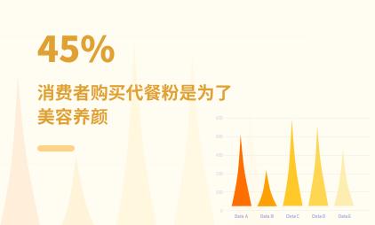 代餐行业数据分析:2021中国45%消费者购买代餐粉是为了美容养颜