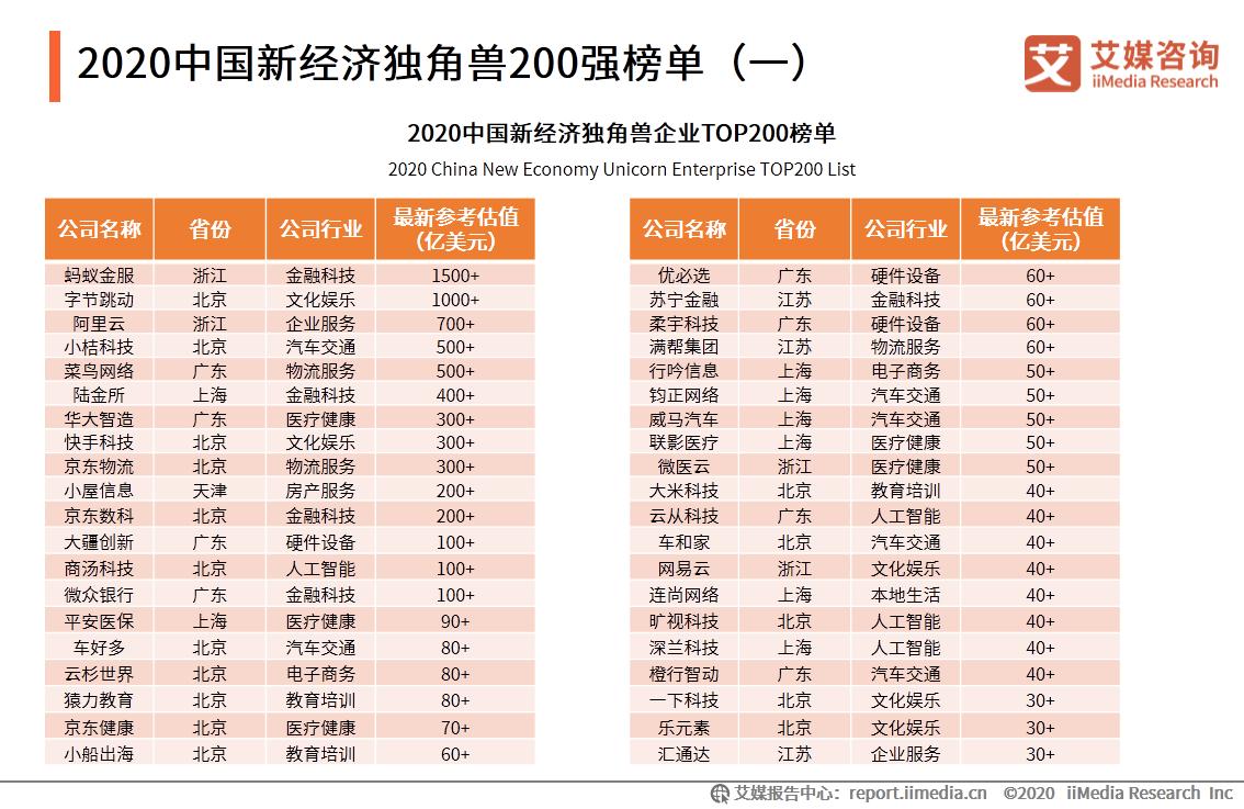 2020中国新经济独角兽200强榜单(一)