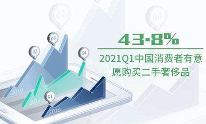 奢侈品行业数据分析:2021Q1中国43.8%消费者有意愿购买二手奢侈品