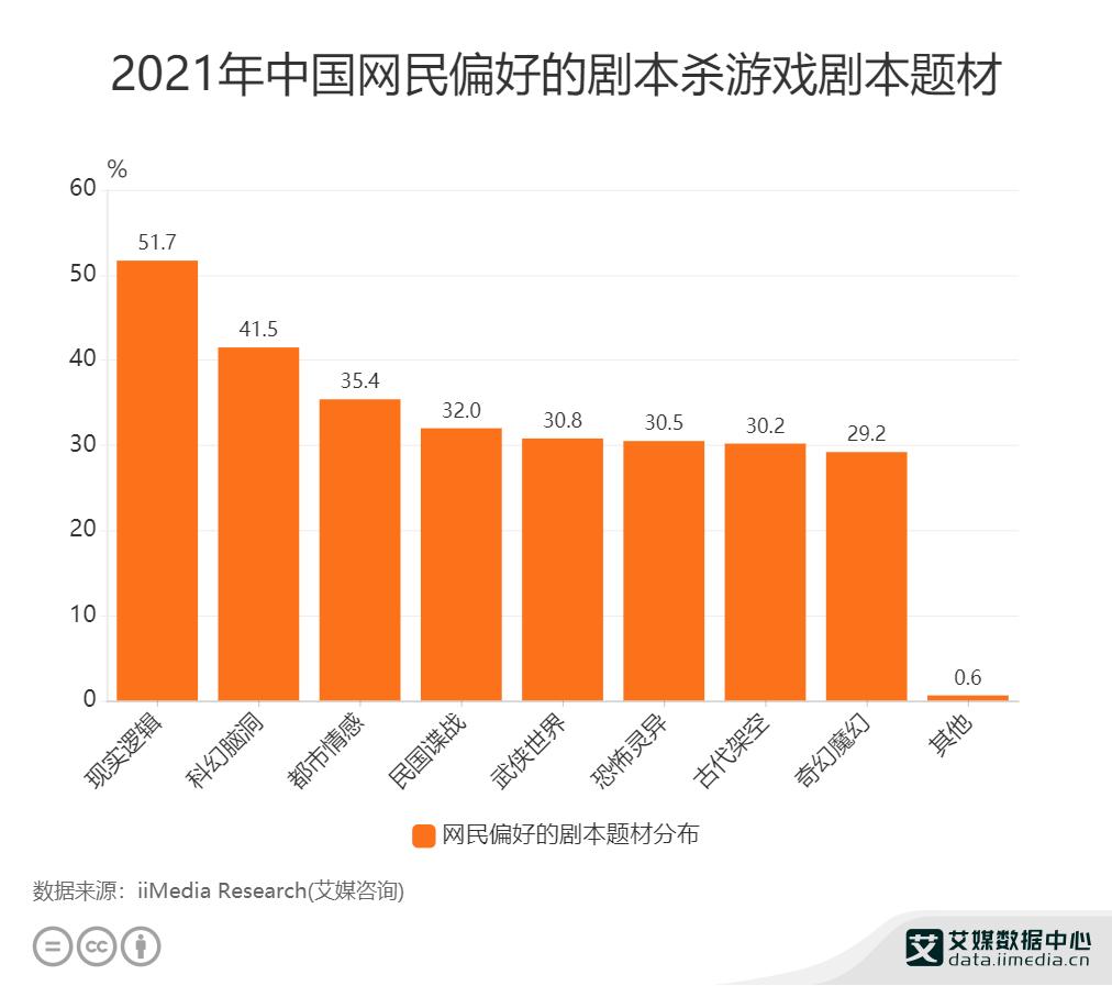 2021年中国网民偏好的剧本杀游戏剧本题材.png