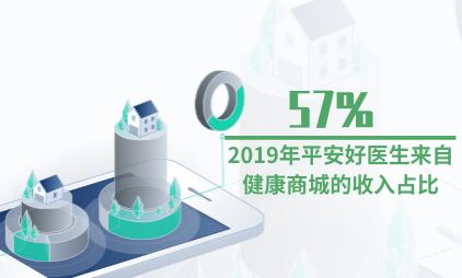 医疗电商行业数据分析:2019年平安好医生57%的收入来自健康商城
