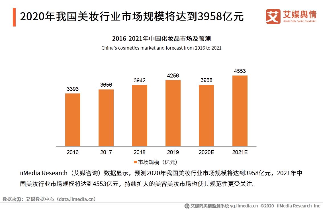 2021年我国美妆行业市场规模将达到4553亿元
