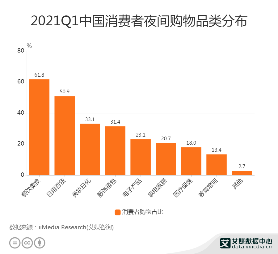 2021Q1中国消费者夜间购物品类分布