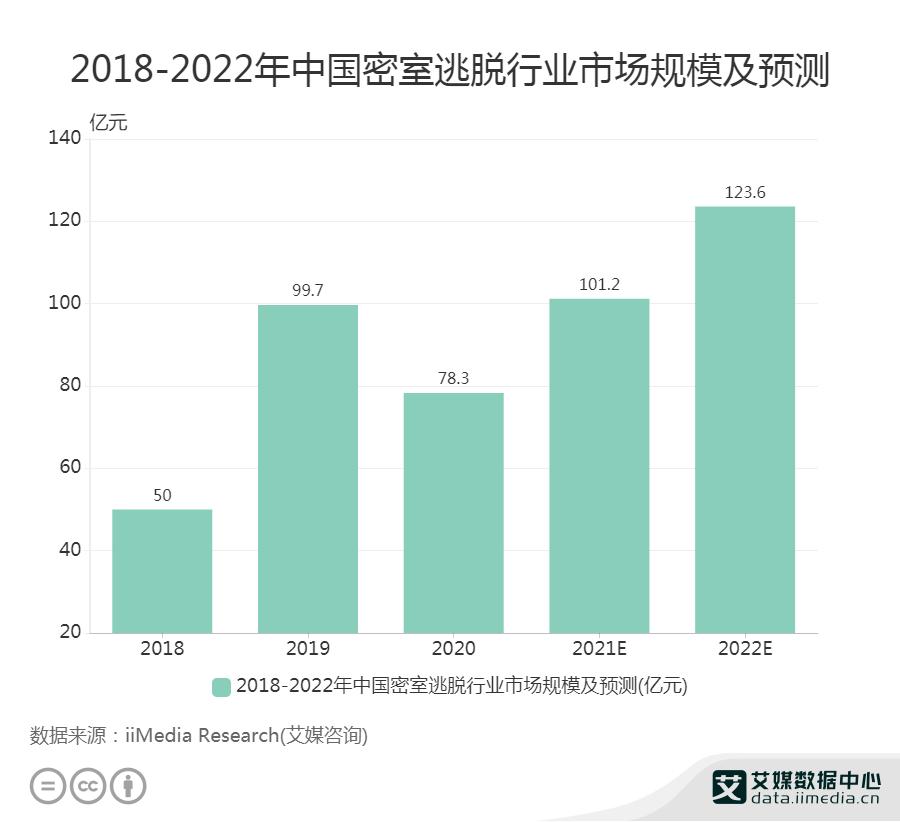 2018-2022年中国密室逃脱行业市场规模及预测