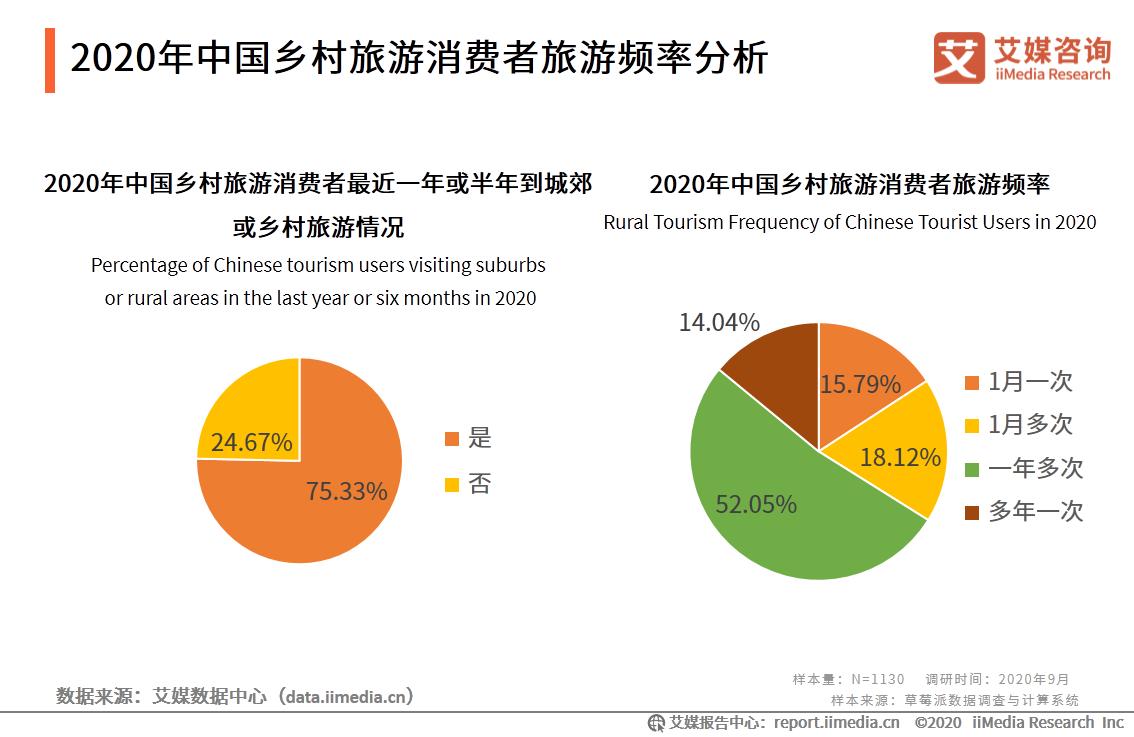 2020年中国乡村旅游消费者旅游频率分析