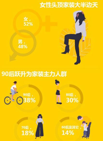 齐家网与北京商报、艾媒咨询联合发布2019中国互联网家装用户趋势报告