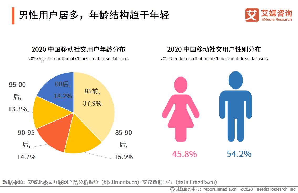 男性用户居多,年龄结构趋于年轻