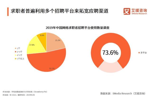 求职者的付费习惯正在形成:中国互联网招聘行业发展现状与用户行为分析