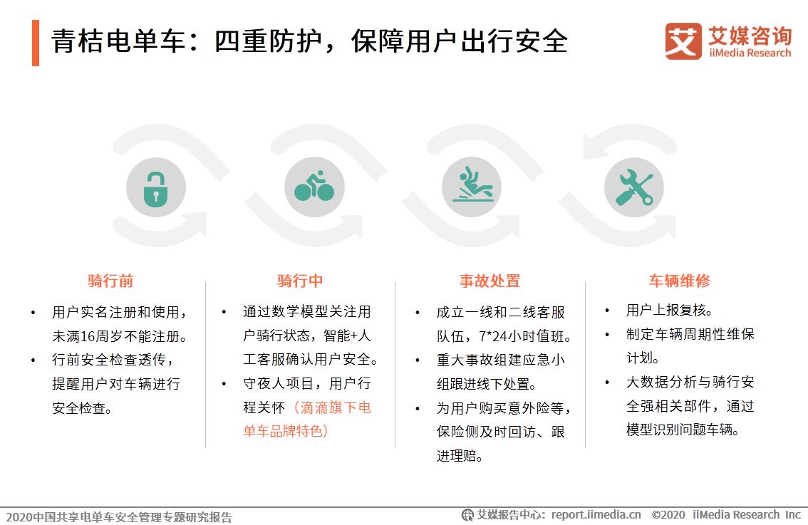 青桔电单车:四重防护,保障用户出行安全