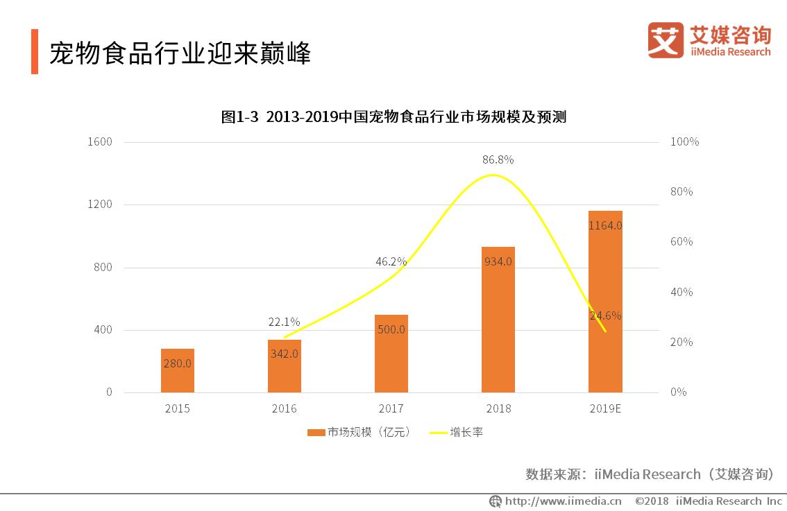 2019年中国宠物食品市场规模将达1164亿元