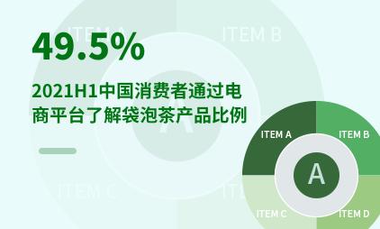 袋泡茶行业数据分析:2021H1中国49.5%消费者通过电商平台了解袋泡茶产品