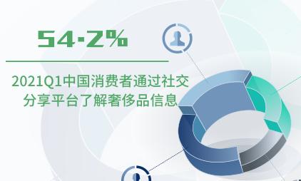 奢侈品行业数据分析:2021Q1中国54.2%消费者通过社交分享平台了解奢侈品信息