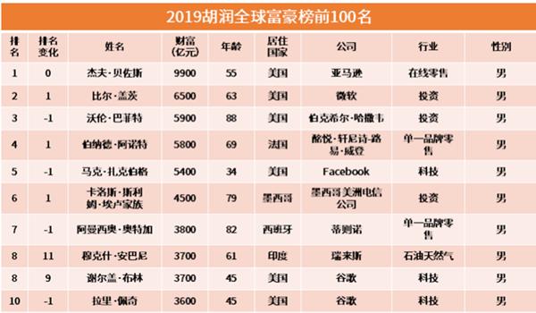 行业情报|2019胡润全球富豪榜出炉,世界首富花落谁家?