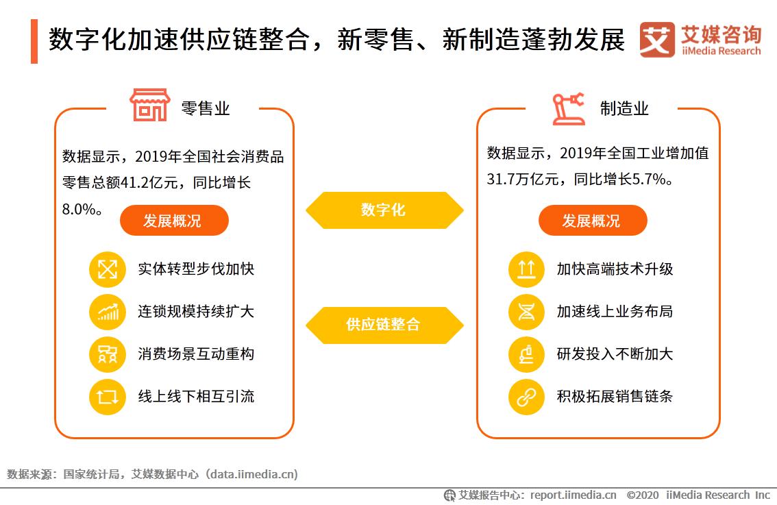 数字化加速供应链整合,新零售、新制造蓬勃发展
