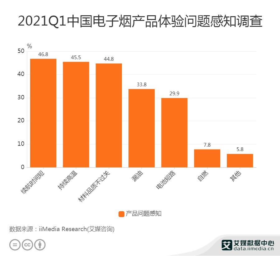 2021Q1中国电子烟产品体验问题感知调查