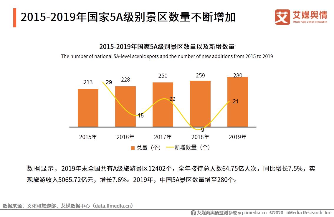 2015-2019年国家5A级别景区数量不断增加
