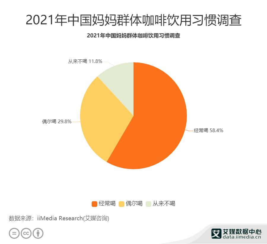 2021年中国妈妈群体咖啡引用习惯调查