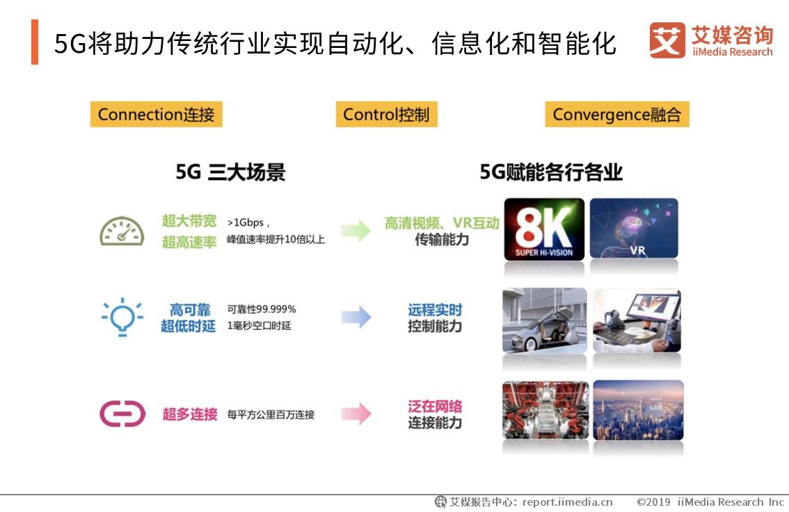 5G将助力传统行业实现自动化、信息化和智能化