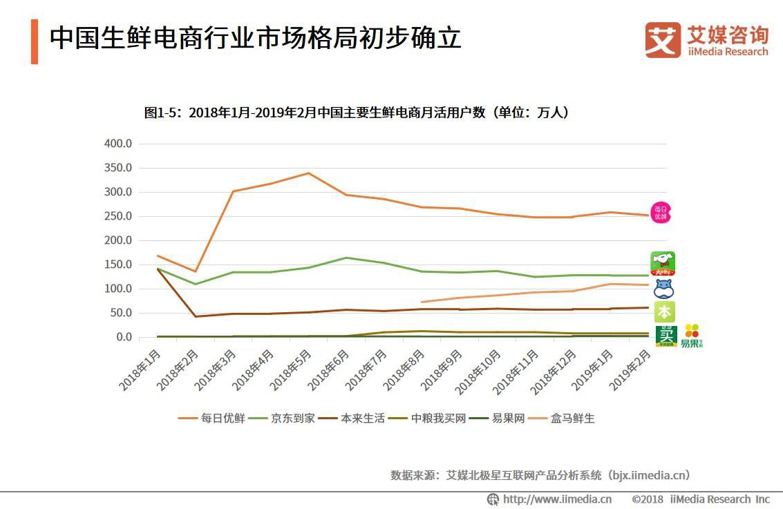 中国生鲜电商行业市场格局初步确立