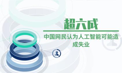 人工智能行业数据分析:超六成中国网民认为人工智能可能造成失业
