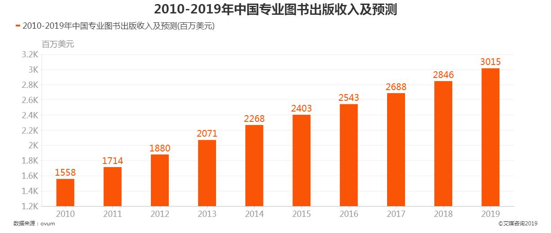 2010-2019年中国专业图书出版收入及预测