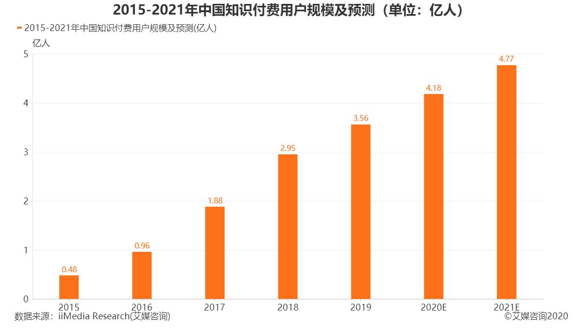 2015-2020年中国知识付费用户规模及预测(单位:亿人)