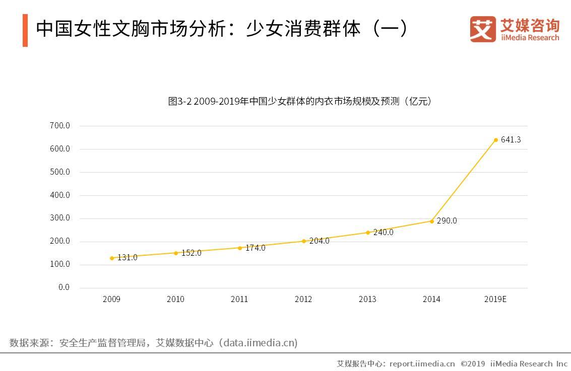 中国内衣产业数据分析: 2019年少女内衣市场规模将达到641.3亿元
