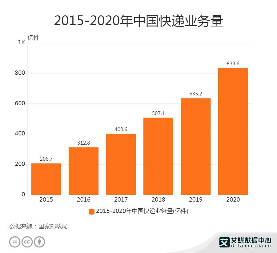 2015-2020年中国快递业务量